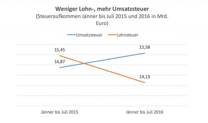 Weniger Lohn-, mehr Umsatzsteuer - dieSubstanz.at